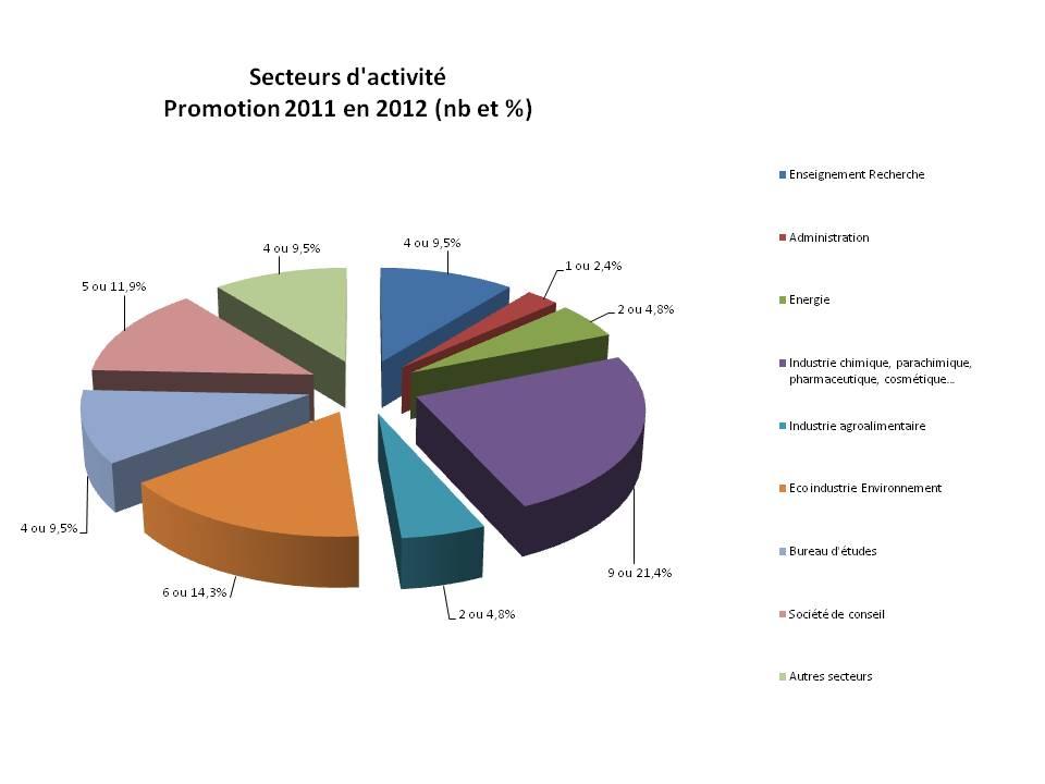 secteur activitÇs promo 2011