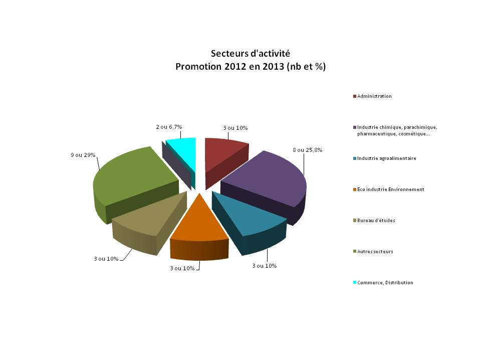 secteur activitÇs promo 2012