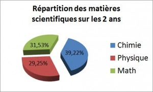 repartition des enseignements