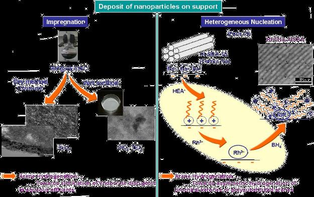 OMC_Nanocat-NPssolution_anglais_625x522